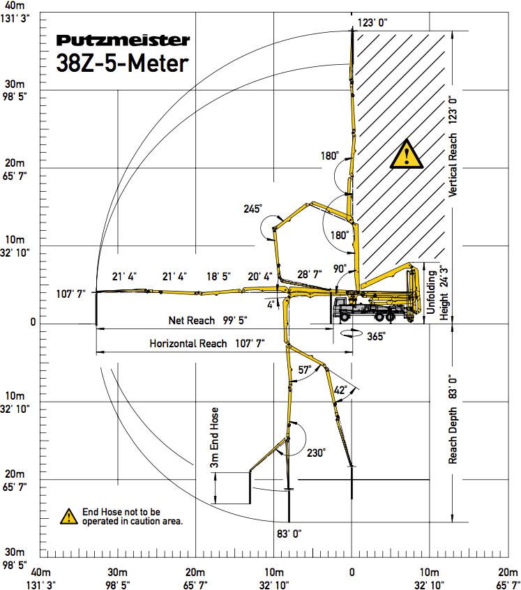38Z-5-Meter Range