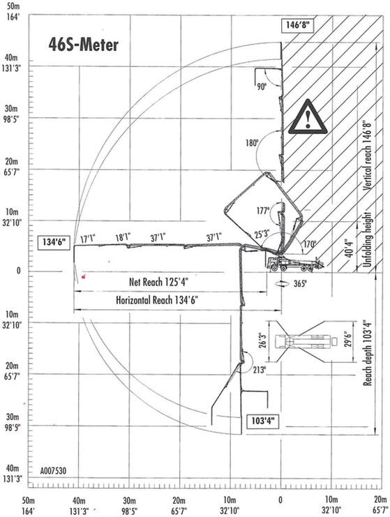 46S-Meter Range